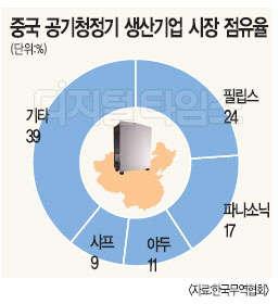 중국 공기청정기 시장 `한일전`